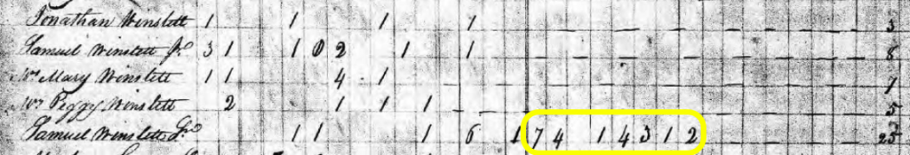 Samuel Winslett, 1820 census